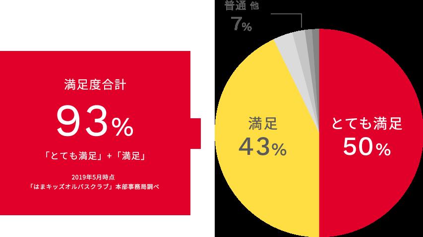満足合計 94.8% 「とても満足」+「満足」 2018年5月時点 「はまキッズオルパスクラブ」本部事務局調べ
